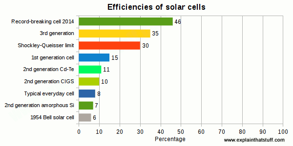 solar cell efficiencies chart