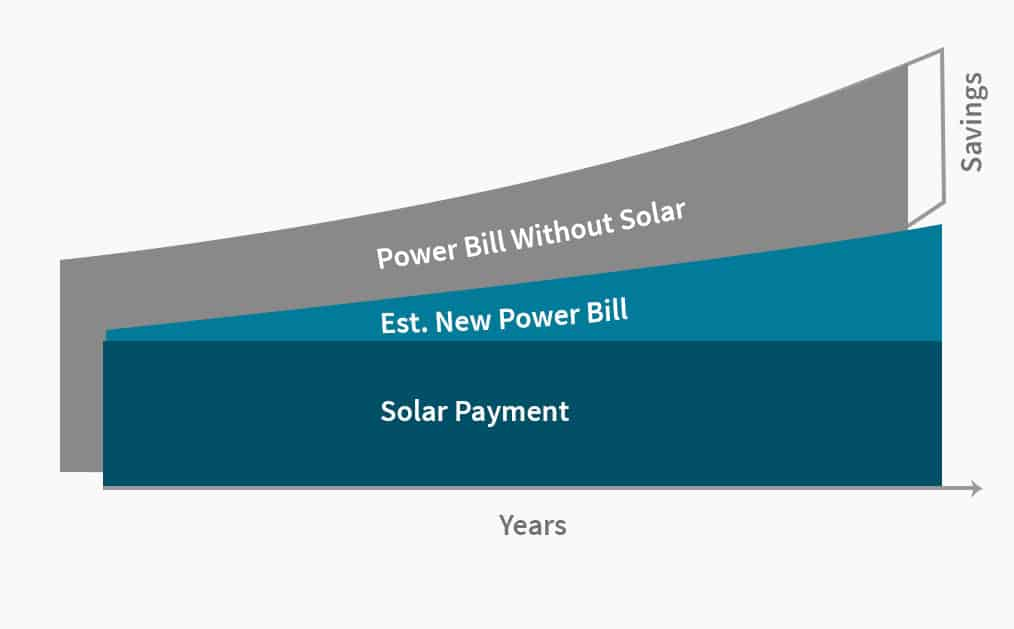 ehome by design power bill savings
